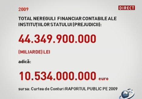 În 2009, statul a cheltuit miliarde de euro în mod