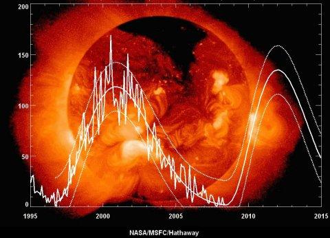 Experţii NASA, îngrijoraţi: Ceva neaşteptat se întâmplă cu Soarele