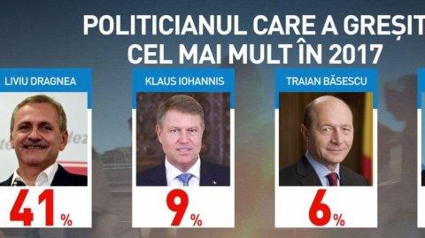 Sondaj Curs. Consecințele scandalului politic din România