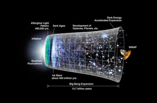 Teoria care pune sub semnul întrebării Big Bang-ul. Universul ar putea să nu aibă un început 407