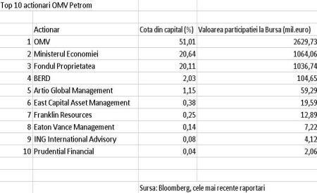 Cine sunt cei mai mari acţionari ai Petrom de pe Bursă înainte ca statul să vândă 9,84% din acţiuni