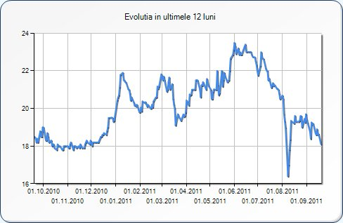 Si grecii de la Alpha intra in cursa de la Transelectrica. Tot mai multi brokeri sunt nemultumiti de conditiile impuse de stat prin caietul de sarcini