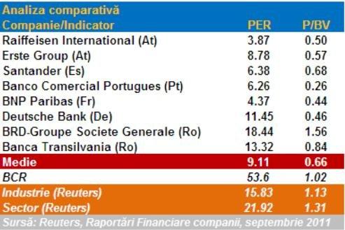 Un analist ia apararea deal-ului facut de SIF-uri cu Erste: Un pret corect pentru banca ar fi cu 30% sub nivelul din oferta austriecilor