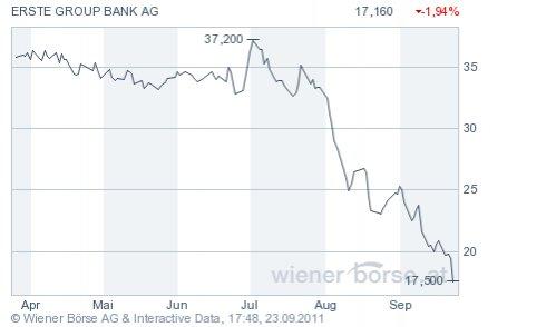 Actiunile Erste ce le revin SIF-urilor au pierdut peste 50 mil. euro pe hartie. Goldman Sachs si HSBC le dau insa sperante: valoarea titlurilor se va tripla intr-un an
