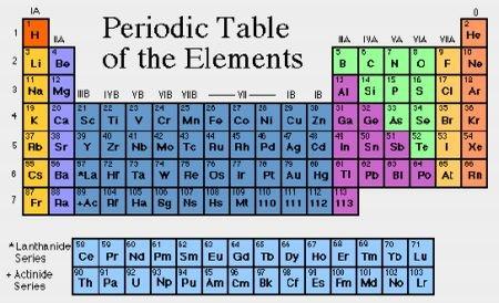Tabelul lui mendeleev online dating