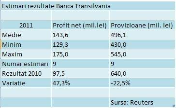 Cati bani a castigat a treia banca de pe piata? Analistii: Profitul net al Bancii Transilvania pe 2011 este in medie de 34 mil.euro