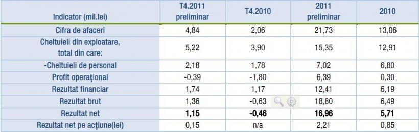 Plata salariilor compensatorii pentru sefii demisi a dus Bursa pe pierdere operationala in T4