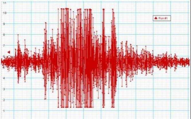 Al patrulea cutremur care se produce Vrancea, în ultimele zile. Seismul a avut loc dimineaţă