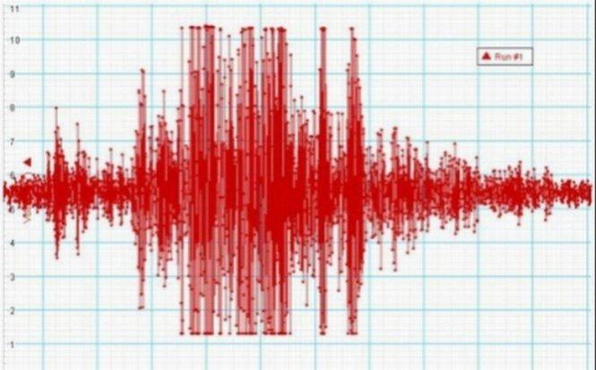 Un alt cutremur în Galaţi. Este al zecelea seism produs în ultima săptămână în această zonă