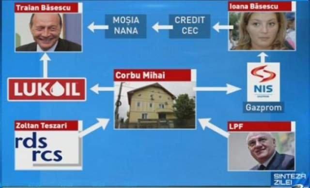 Clientul Ioanei Băsescu în tranzacţiile cu Gazprom, Mihai Corbu, este urmărit PENAL pentru evaziune fiscală şi spălare de bani