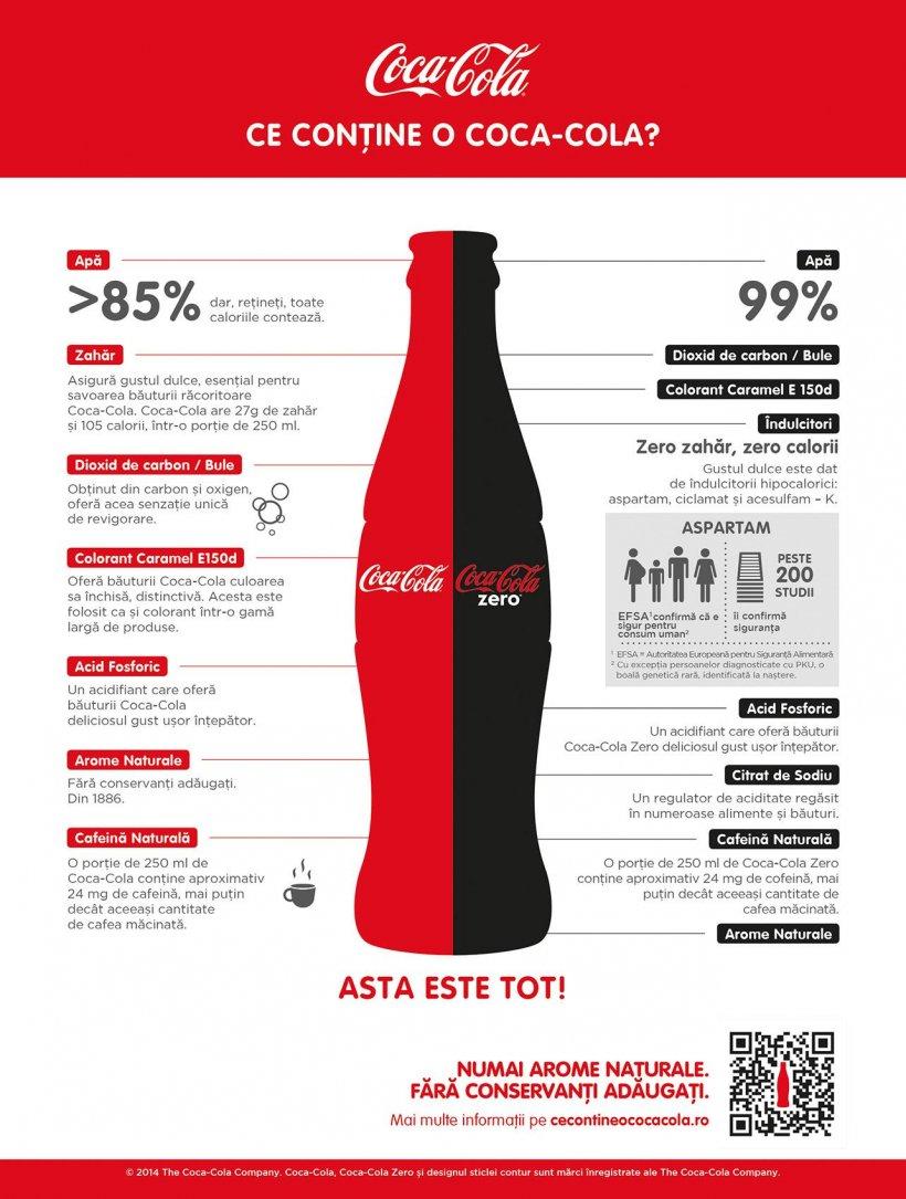 (P) Coca-Cola a lansat o platformă ce oferă informaţii complete despre ce conţine faimoasa băutură