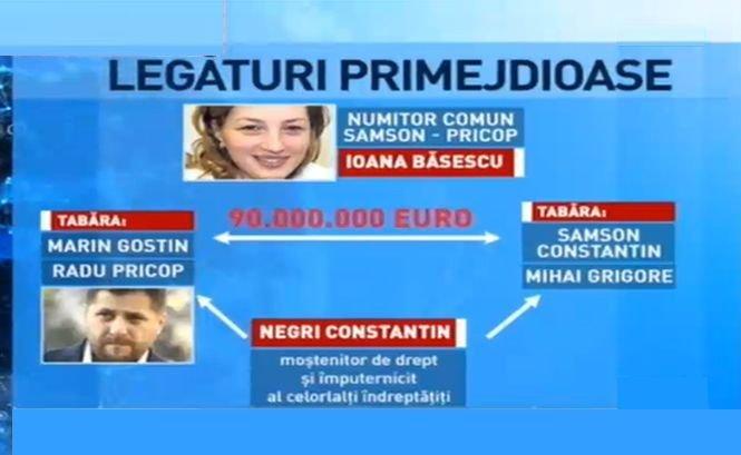 Ginerele lui Băsescu, avocatul Radu Pricop, încă o retrocedare ilegală de milioane