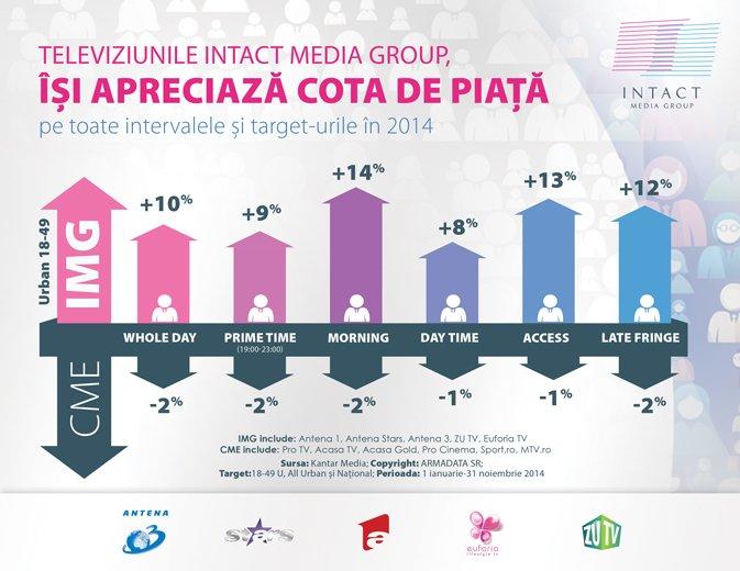 În luna noiembrie,  Cota de piaţă, cu 9% mai mare in prime time, pe publicul comercial, pentru televiziunile Intact