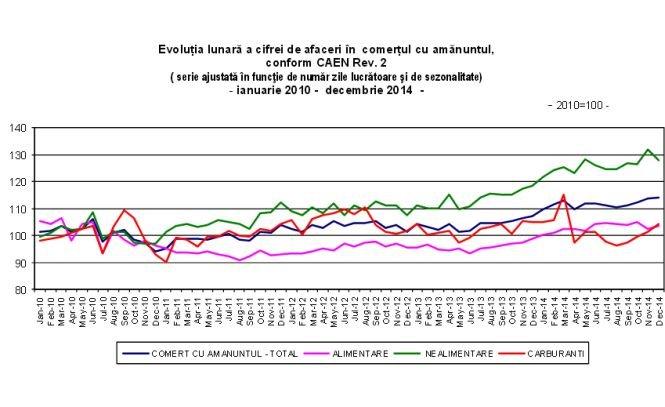 INS: Afacerile din comerţ au crescut cu 7% în 2014