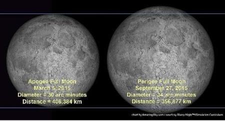 """Ce se va întâmpla cu Luna în această noapte. """"Se va putea vedea de pe Terra"""""""
