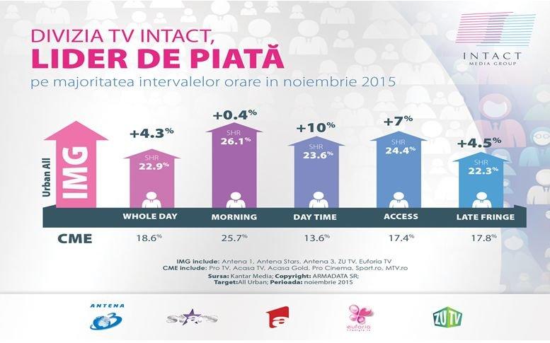 Trei televiziuni Intact în top 10 posturi TV pe luna noiembrie 2015