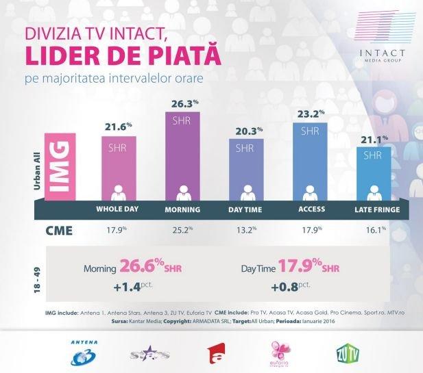 Peste zece milioane români din întreaga țară au urmărit emisiunile televiziunilor Intact în luna ianuarie