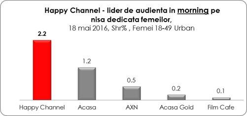 Happy Channel, lider absolut de audienta!