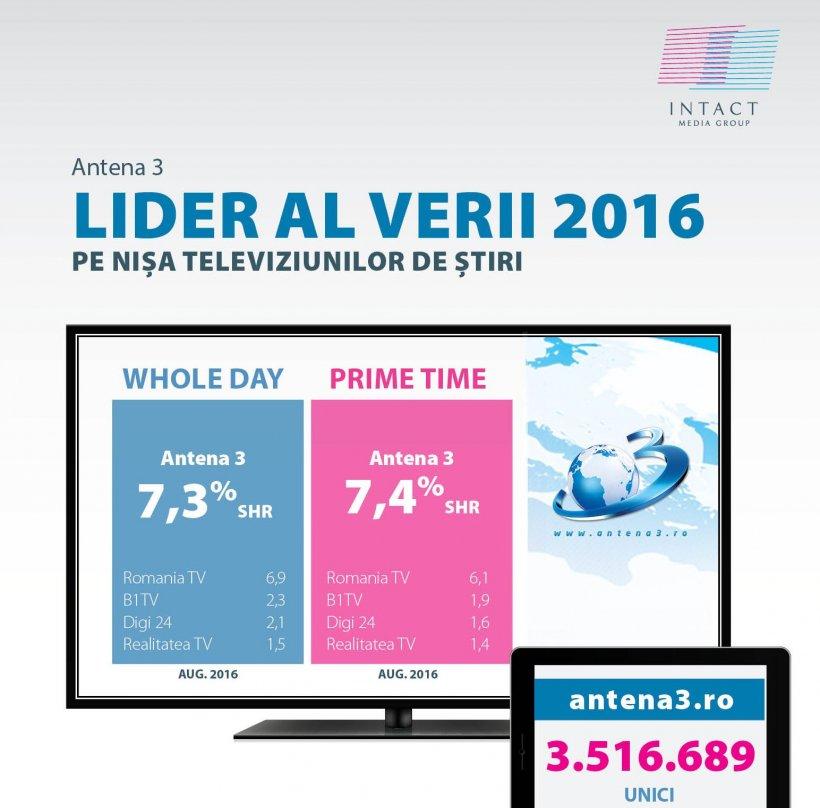 Vară cu un public de peste 9 milioane de telespectatori zilnici pentru Antene