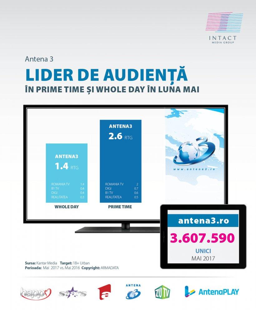 Creșteri în Prime Time pentru Antene în primele cinci luni ale anului, pe toate segmentele de public