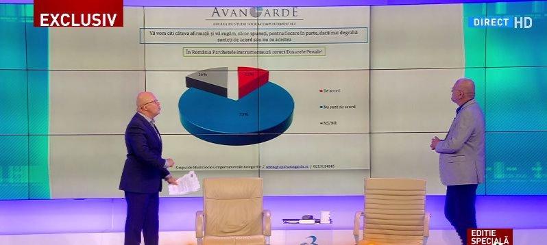Sondaj Avangarde, realizat la comanda Antenei 3. Câtă încredere mai au românii în procuratură