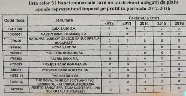 Punctul de întâlnire: Lista completă a băncilor care nu declară profit în România