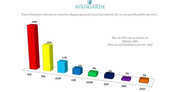 Sinteza Zilei: Sondaj național de ultimă oră: PSD la 44%