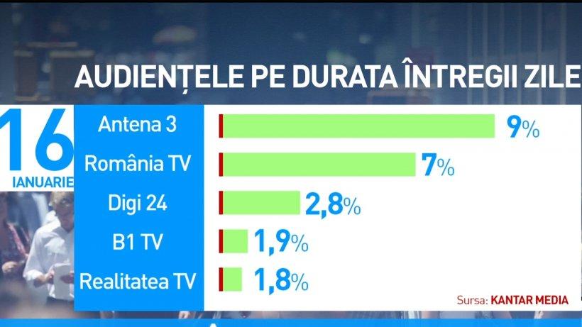 Antena 3, lider de audiență între televiziunile de știri