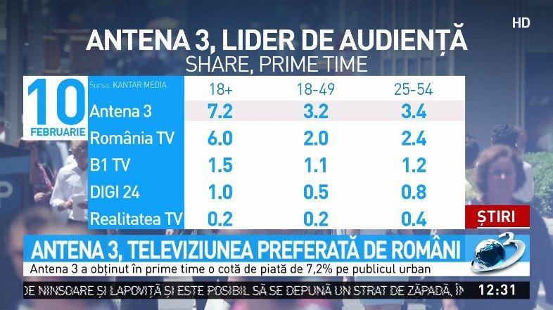 Antena 3, televiziunea preferată de români