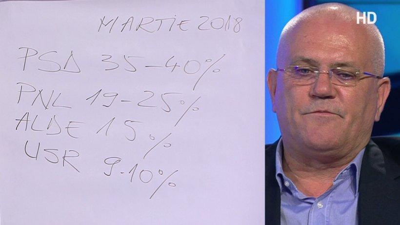 Se măsluiesc cifrele sondajelor în scop politic? Pieleanu: PSD nu scade sub 33% niciodată!
