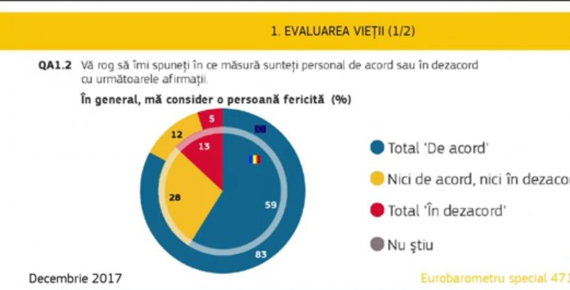 Sondaj Eurostat: Românii, cei mai nefericiți din Uniunea Europeană