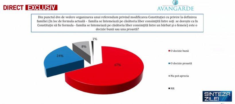 Primul sondaj despre referendumul pentru familie. Ce spun românii