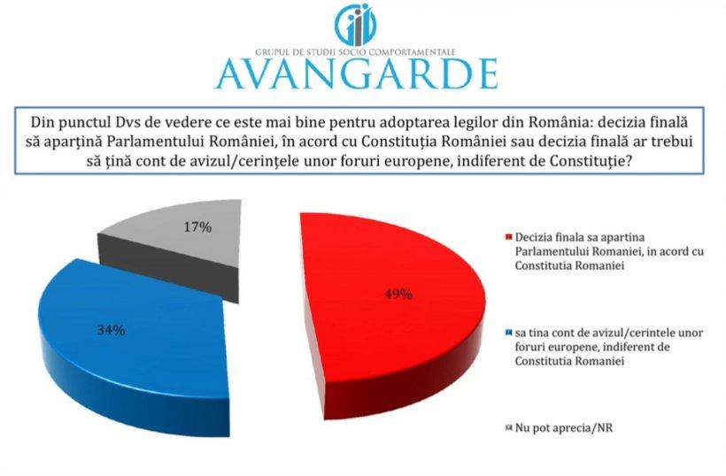 Cel mai nou sondaj Avangarde. Rezultate surprinzătoare