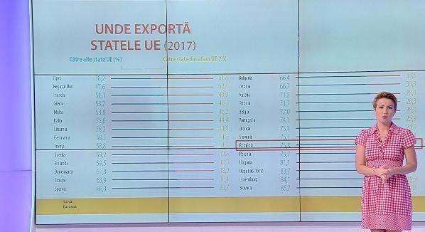 Be EU. Cifre-cheie despre comerțul UE cu alte țări