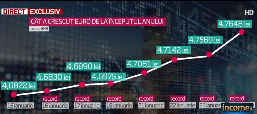BNR a explicat explozia cursului leu-euro: Valuta e o resursă limitată