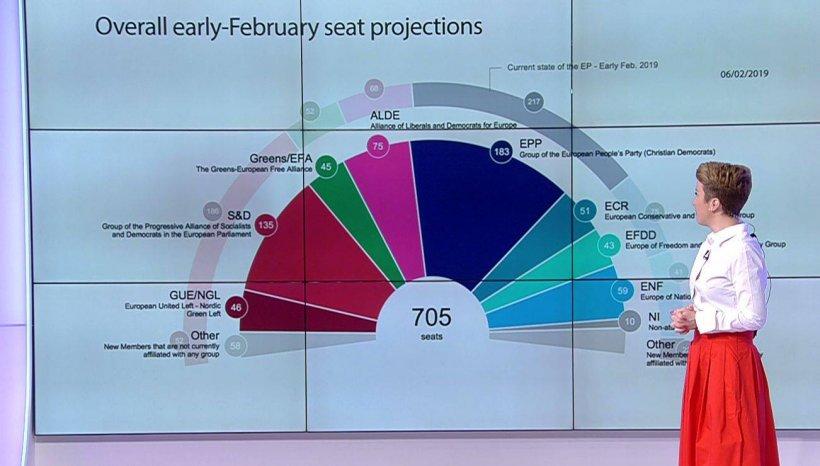 BE EU. Cum va arăta Parlamentul European după alegeri