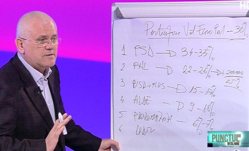 Evoluțiile partidelor. Cine crește și cine scade înainte de alegerile europarlamentare