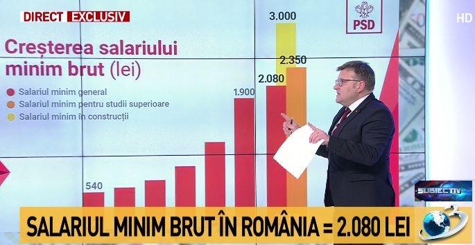Ministrul Muncii, precizări despre salariul minim brut: 2.080 de lei pentru cei cu studii medii, 2.350 de lei pentru cei cu studii superioare