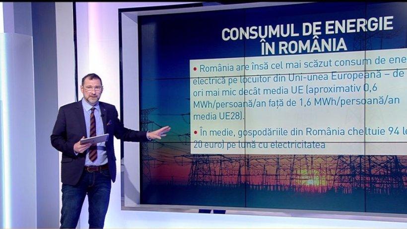 Jurnalul de economie, cu Daniel Apostol. Consumul de energie în România