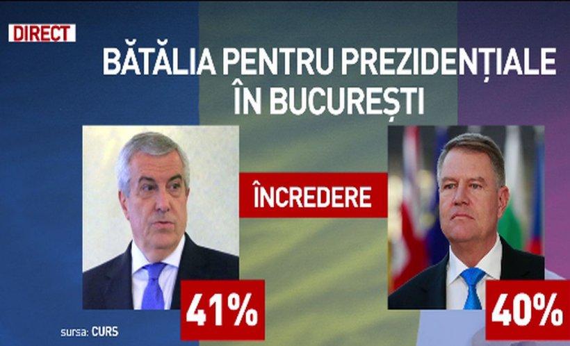 Bătălia pentru prezidențiale în București. Tăriceanu, peste Iohannis în topul încrederii