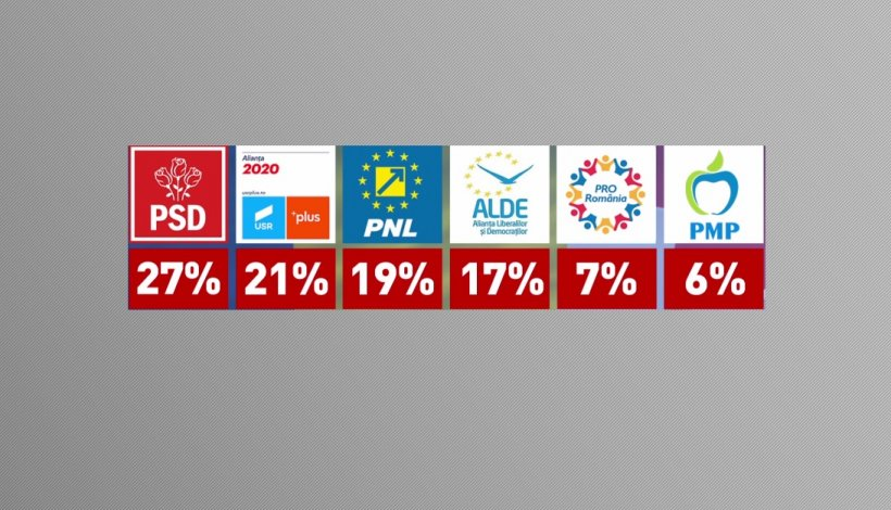 SONDAJ. PSD conduce în București, USR este peste PNL la intenția de vot