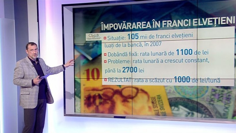 Jurnalul de economie, cu Daniel Apostol. Împovărarea în franci elveţieni