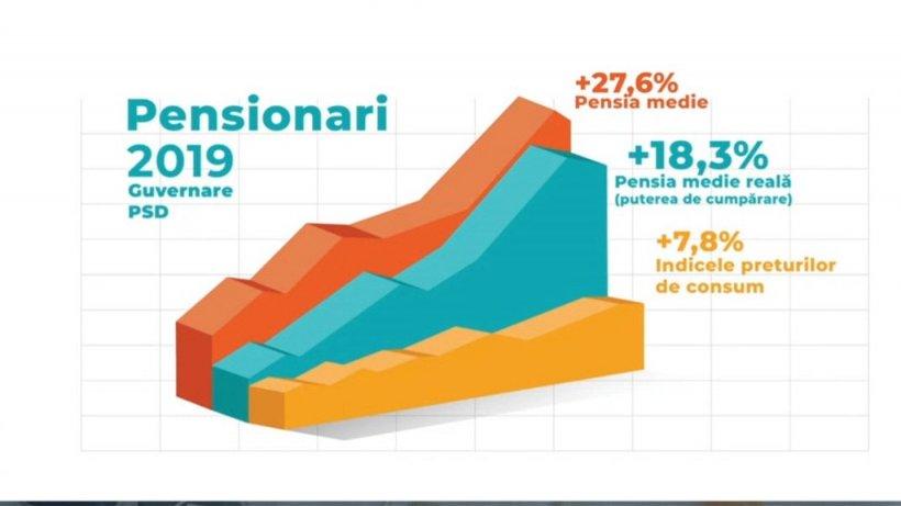 Ministrul Muncii, ultimele detalii despre pensiile românilor