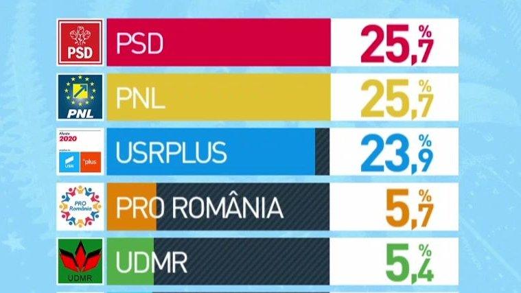 REZULTATE EXIT-POLL ALEGERI EUROPARLAMENTARE: PSD și PNL, 25.7%, USR-PLUS - 23,9%. Sunt rezultatele finale