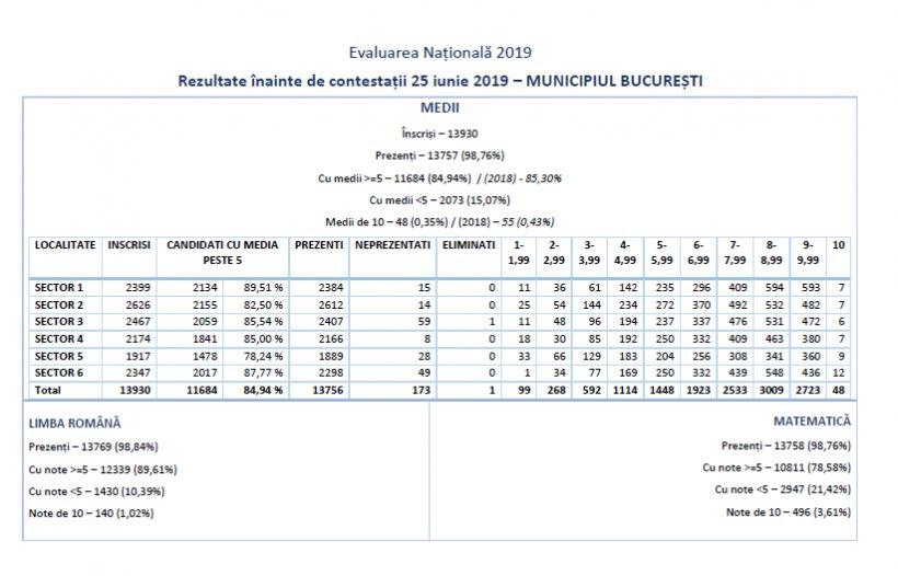 REZULTATE EVALUARE NAȚIONALĂ 2019. Avem notele FINALE obținute de elevi la EVALUARE în BUCUREȘTI - EDU.RO