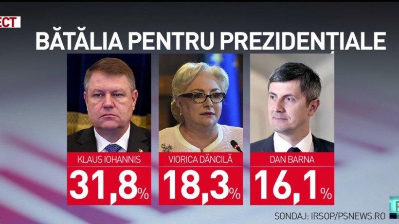 Sondaj spectaculos: Dăncilă este pe locul 2 la prezidenţiale! 72
