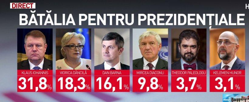 Sondaj cu rezultate incredibile la alegerile prezidențiale. Candidatul care răstoarnă clasamentul