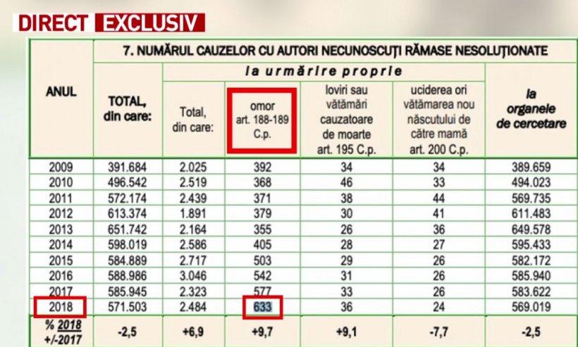 Sinteza Zilei. Peste 600 de criminali neidentificați, liberi în România