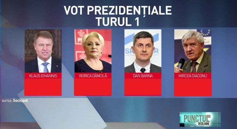 Sondaj de ultimă oră. Candidatul la președinție care a scăzut dramatic în intenția de vot a românilor
