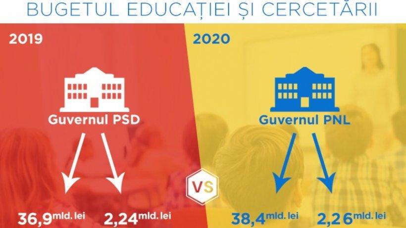Cu cât a mărit de fapt Guvernul Orban bugetul Educației pentru 2020 față de suma alocată de Guvernul Dăncilă în 2019